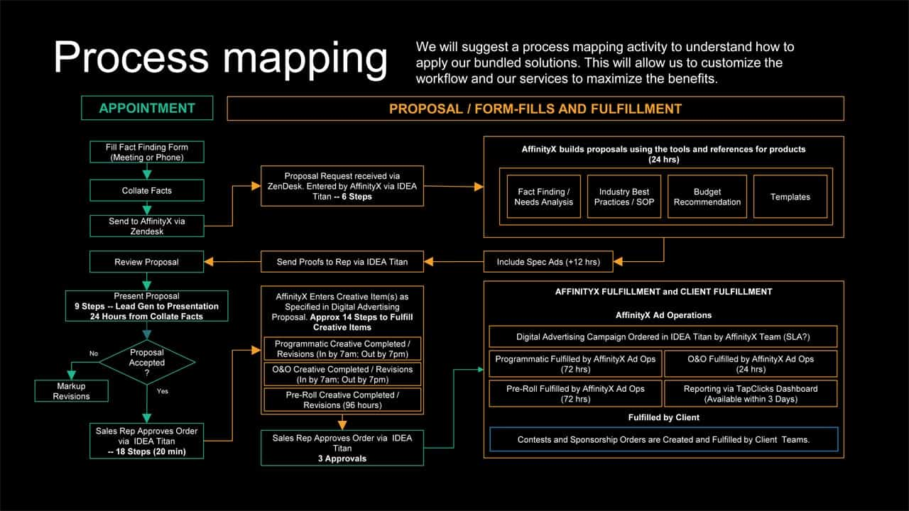 Solutions-Custom-Services-Process-Mapping-Visual